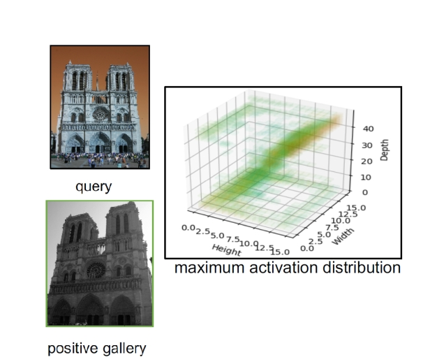 Learning local similarity with spatial relations for object retrieval, Oxford 5k, Paris 6k, INSTRE