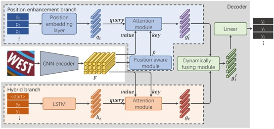 RobustScanner: Dynamically Enhancing Positional Clues for Robust Text Recognition